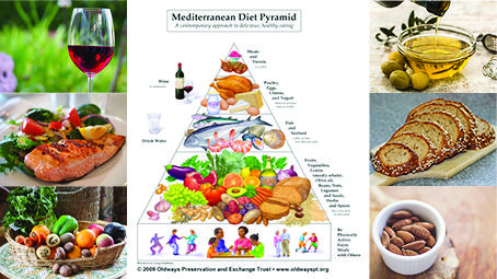 The Mediterranean Diet Pyramid Is Associated With