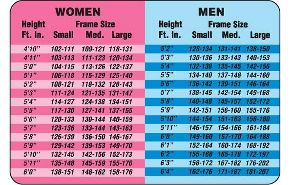 Height Weight Chart In Kgs & lb