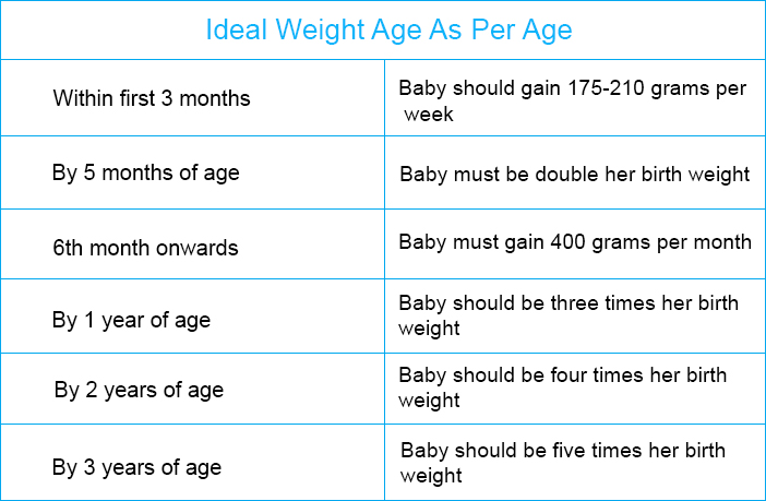 Weight Gain List According To The Age Of The Baby