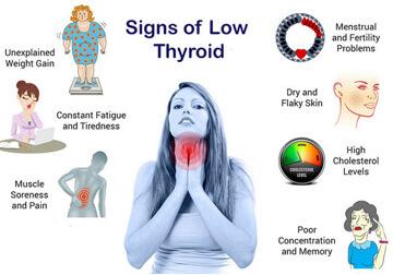 ypothyroidism-Symptoms